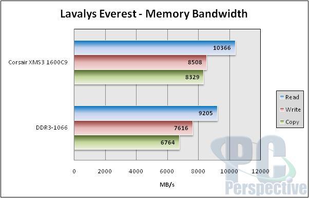 Corsair Dominator XMS3 DDR3-1600C9 Memory Review - Memory  5