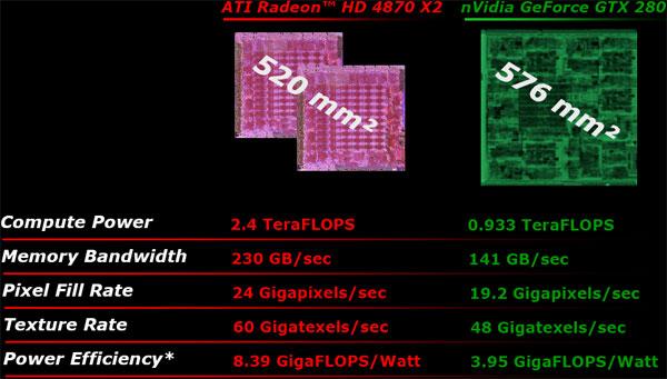 Sapphire AMD Radeon HD 4870 X2 2GB Review - AMD's Triumph - Graphics Cards  3