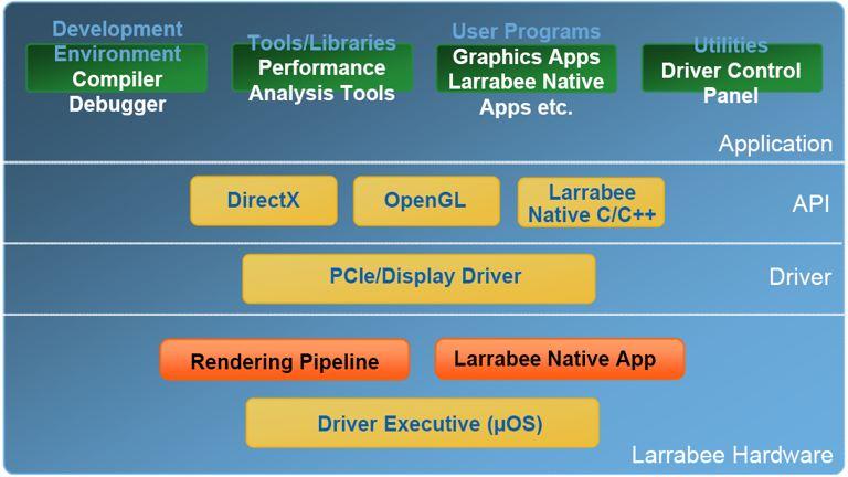 Intel's Larrabee Architecture - Graphics Cards 13
