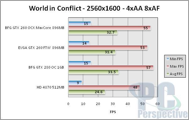 BFG GeForce GTX 260 896MB MaxCore - Updated GTX 260 - Graphics Cards 82