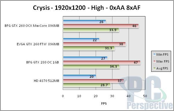 BFG GeForce GTX 260 896MB MaxCore - Updated GTX 260 - Graphics Cards 83