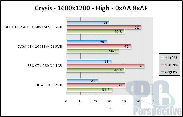 BFG GeForce GTX 260 896MB MaxCore - Updated GTX 260 - Graphics Cards 81