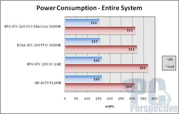 BFG GeForce GTX 260 896MB MaxCore - Updated GTX 260 - Graphics Cards 73