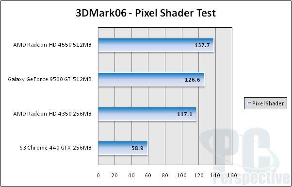 GPUs Under $70 - HD 4550, HD 4350, Galaxy 9500 GT, S3 Chrome 440 GTX - Graphics Cards 59