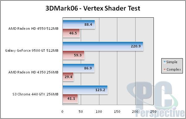 GPUs Under $70 - HD 4550, HD 4350, Galaxy 9500 GT, S3 Chrome 440 GTX - Graphics Cards 60