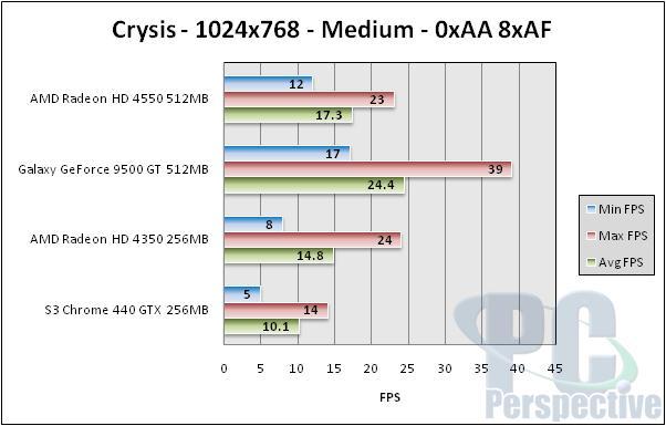 GPUs Under $70 - HD 4550, HD 4350, Galaxy 9500 GT, S3 Chrome 440 GTX - Graphics Cards 63