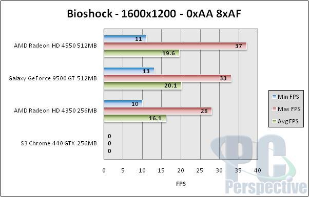 GPUs Under $70 - HD 4550, HD 4350, Galaxy 9500 GT, S3 Chrome 440 GTX - Graphics Cards 62