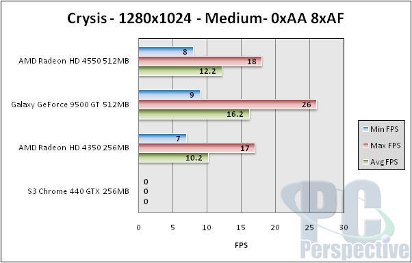 GPUs Under $70 - HD 4550, HD 4350, Galaxy 9500 GT, S3 Chrome 440 GTX - Graphics Cards 65