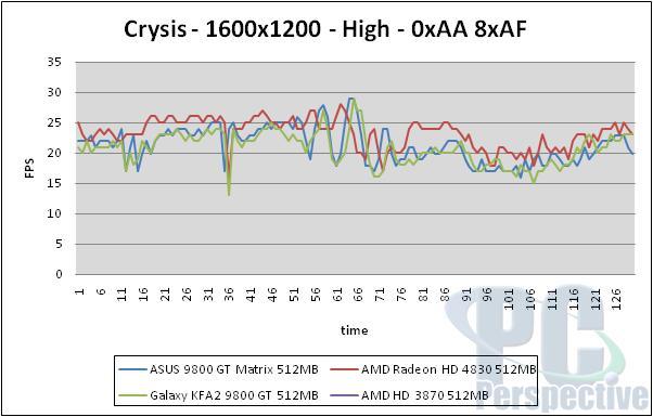 ASUS EN9800GT Matrix 512MB Review - Graphics Cards 49