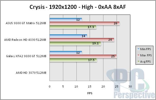 ASUS EN9800GT Matrix 512MB Review - Graphics Cards 52