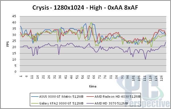 ASUS EN9800GT Matrix 512MB Review - Graphics Cards 47
