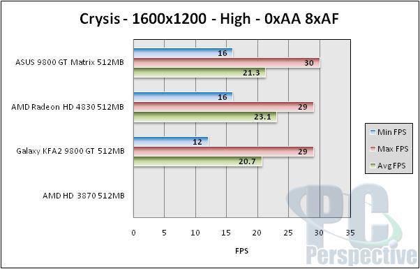 ASUS EN9800GT Matrix 512MB Review - Graphics Cards 50