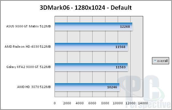ASUS EN9800GT Matrix 512MB Review - Graphics Cards 42