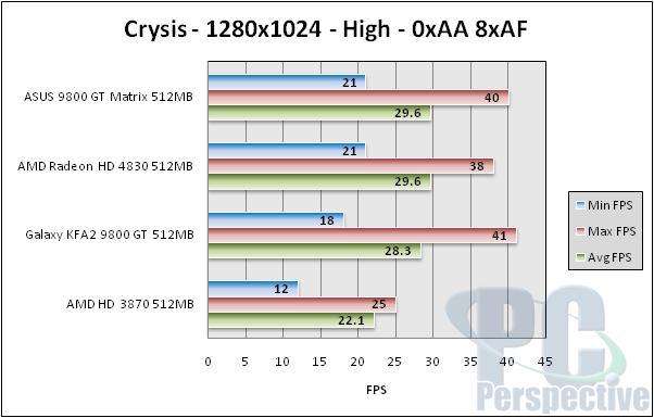 ASUS EN9800GT Matrix 512MB Review - Graphics Cards 48