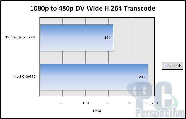 NVIDIA Quadro CX Review and Adobe CS4 GPU Acceleration - Graphics Cards 34