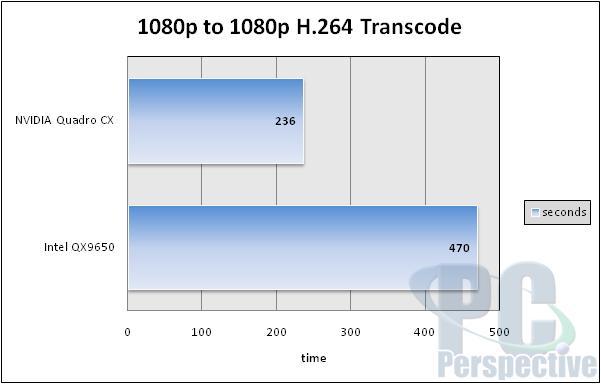 NVIDIA Quadro CX Review and Adobe CS4 GPU Acceleration - Graphics Cards 31