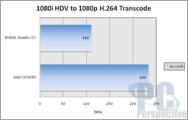 NVIDIA Quadro CX Review and Adobe CS4 GPU Acceleration - Graphics Cards  11