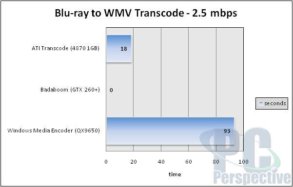 Battle of GPU Transcoders: ATI Avivo Converter and NVIDIA Elemental Badaboom - Graphics Cards 24