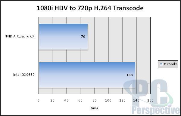 NVIDIA Quadro CX Review and Adobe CS4 GPU Acceleration - Graphics Cards  8