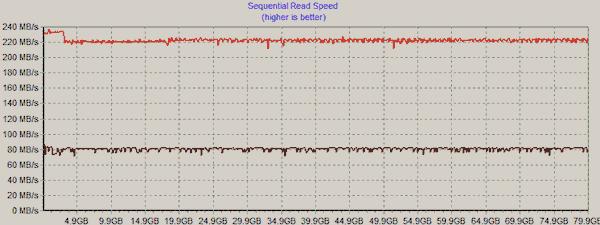 Long-term performance analysis of Intel Mainstream SSDs - Storage  4
