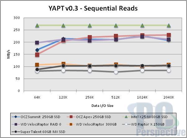 OCZ Summit Series 250GB SSD Preview - New Samsung MLC - Storage  3