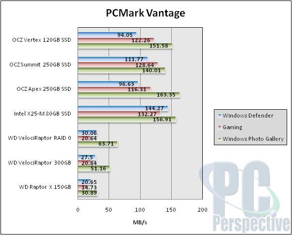 OCZ Vertex Series 120GB SSD Performance Preview - Indilinx makes an intro - Storage 46