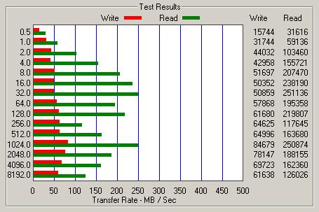 Long-term performance analysis of Intel Mainstream SSDs - Storage 24