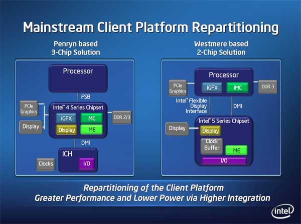 Intel 32nm Westmere CPU and Roadmap Updates - Processors  23