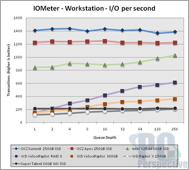 OCZ Summit Series 250GB SSD Preview - New Samsung MLC - Storage 40