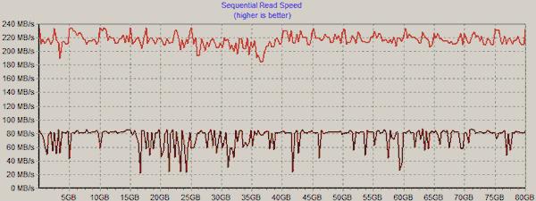 Long-term performance analysis of Intel Mainstream SSDs - Storage  2