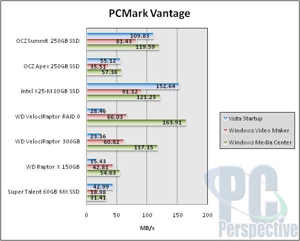 OCZ Summit Series 250GB SSD Preview - New Samsung MLC - Storage  2