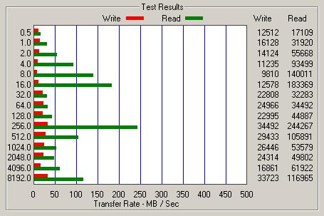 Long-term performance analysis of Intel Mainstream SSDs - Storage  5