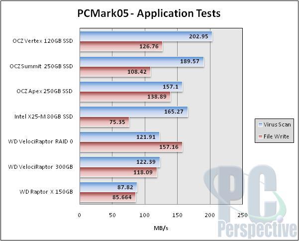 OCZ Vertex Series 120GB SSD Performance Preview - Indilinx makes an intro - Storage 47