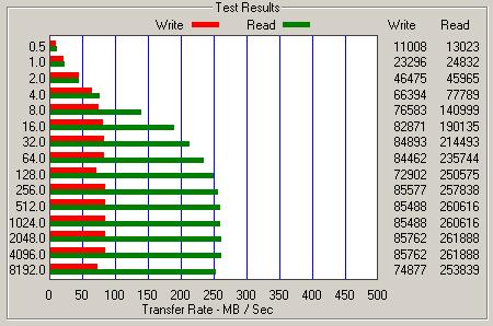 Long-term performance analysis of Intel Mainstream SSDs - Storage 22