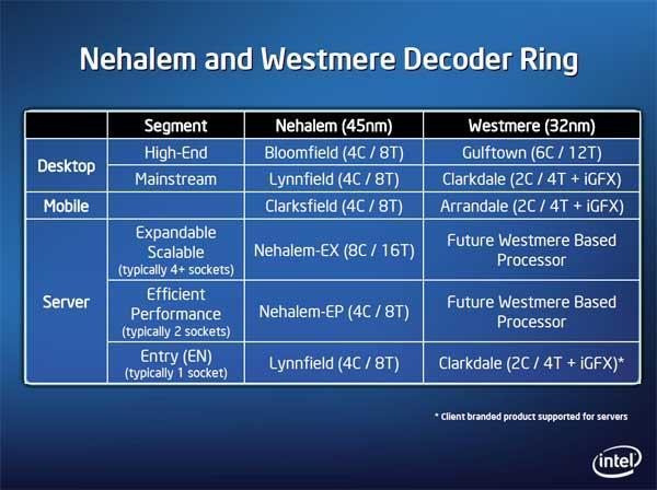 Intel 32nm Westmere CPU and Roadmap Updates - Processors  27