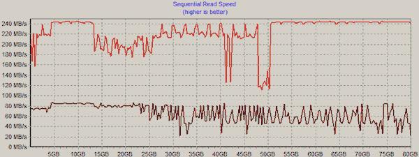 Long-term performance analysis of Intel Mainstream SSDs - Storage  1