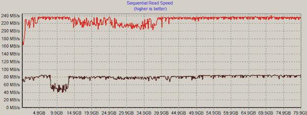 Long-term performance analysis of Intel Mainstream SSDs - Storage  3