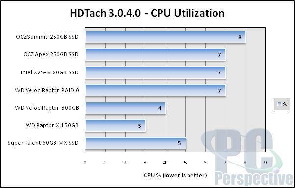 OCZ Summit Series 250GB SSD Preview - New Samsung MLC - Storage  4