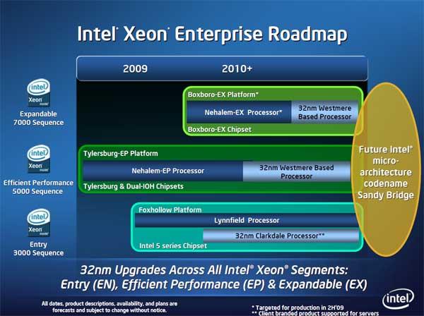 Intel 32nm Westmere CPU and Roadmap Updates - Processors  22