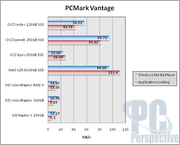 OCZ Vertex Series 120GB SSD Performance Preview - Indilinx makes an intro - Storage 48