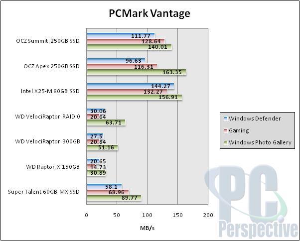 OCZ Summit Series 250GB SSD Preview - New Samsung MLC - Storage  1