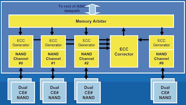 Long-term performance analysis of Intel Mainstream SSDs - Storage 20