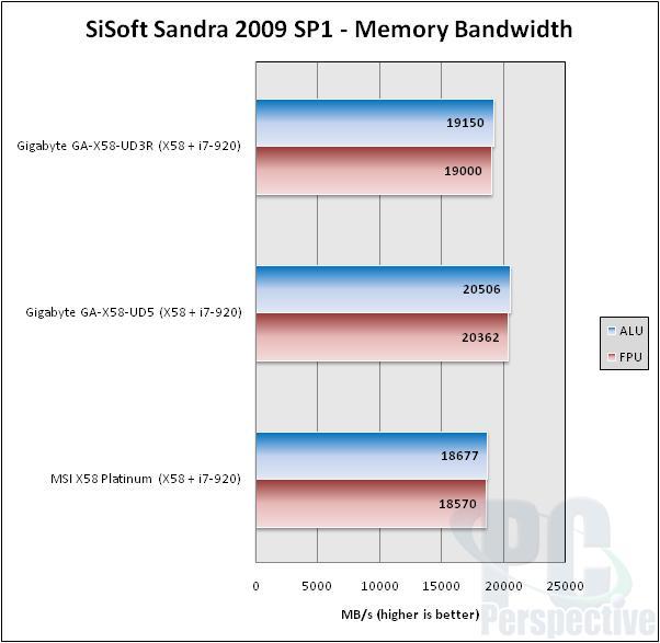 MSI X58 Platinum LGA 1366 Motherboard Review - Motherboards  5