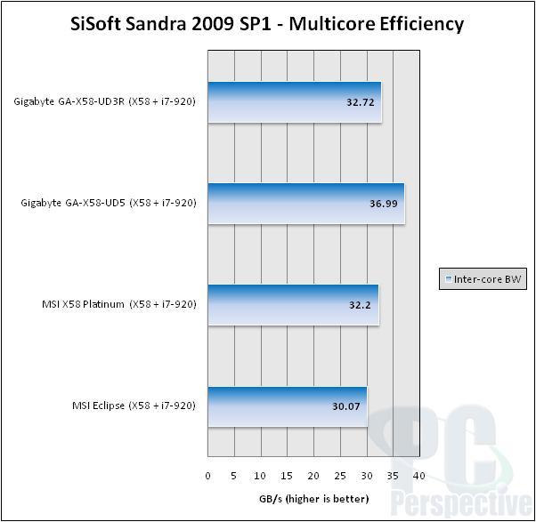 MSI Eclipse SLI X58 LGA 1366 Motherboard Review - Motherboards  4