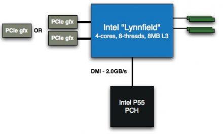 Intel Core i5 processor delayed until September