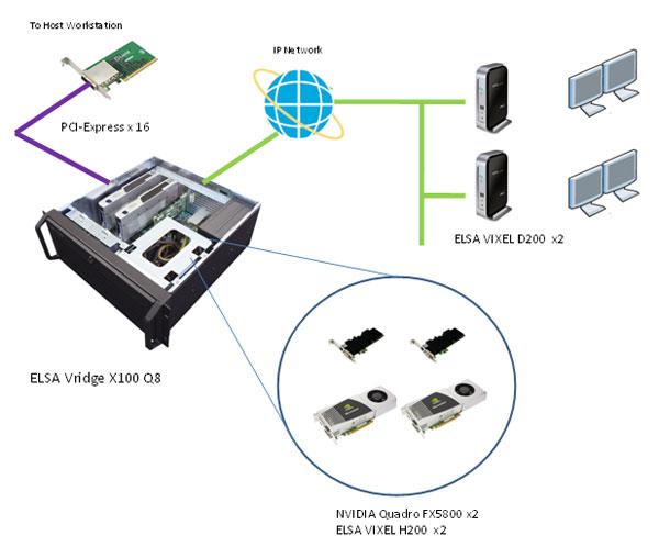 LucidLogix Hydra chip shows up in ELSA Japan Remote renderer - Graphics Cards 6