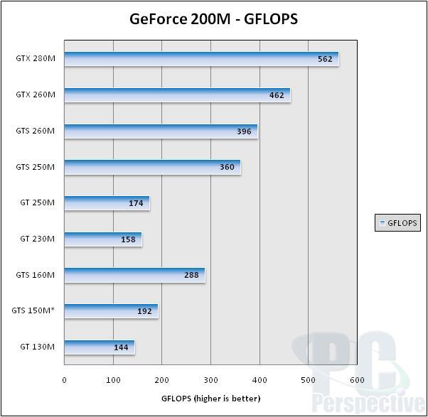 NVIDIA GeForce 200M GPU Update - Power numbers and efficiency - Mobile 6