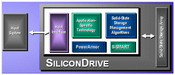Squashing Some Western Digital SSD Rumors - Storage  2
