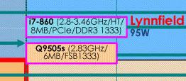 Huge (literally) Intel roadmaps show 2010+, Turbo Mode scaling - Processors 8