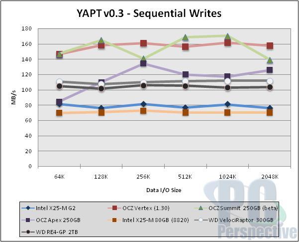 Intel X25-M 'G2' 34nm 160GB SSD Review - Storage 36